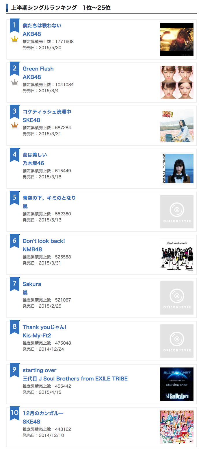 Oricon Top 10 Music Single Sales Rank 2015