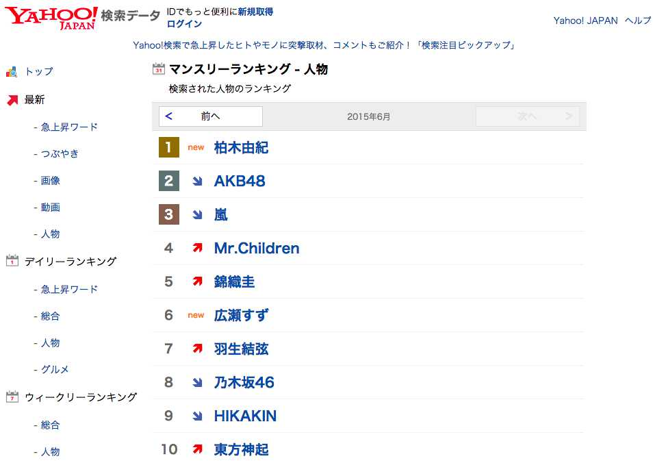 yahoo search ranking june 2015